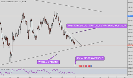 GBPCHF: GBPCHF ready for longs?