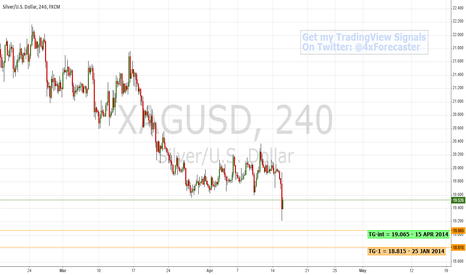 XAGUSD: Overview of $XAG $XAU $JPY $AUD $NZD $CAD $CHF $USD #forex $TNX
