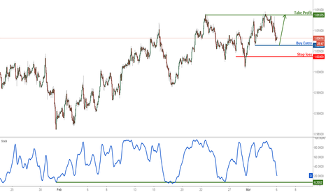 USDCHF: USDCHF dropped nicely towards our profit target, take profits an