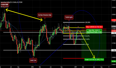 AUDUSD: AUD/USD Fib Retrace 61.80% (weekly)