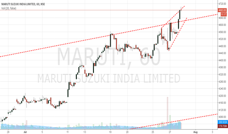 MARUTI: Maruti - Sell set up..