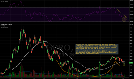 GPRO: It's a go on GoPro Inc.