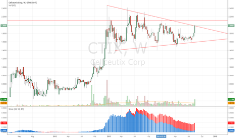CTIX: CTIX - Interesting Price action for a Penny Stock