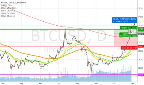 BTCUSD: 321.93 Next Target for Bitcoin!