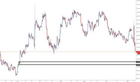 J61!: Yen futures possible buy area