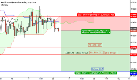 GBPAUD: GBPAUD - Short controtrend