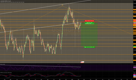 USDHUF: USD/HUF great low risk short opportunity
