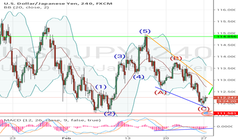 USDJPY: USDJPY WILL START A NEW WAVE