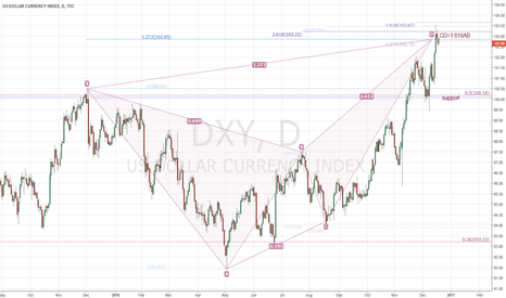 DXY: DXY harmonic bearish butterfly