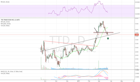 TTD: possible support here