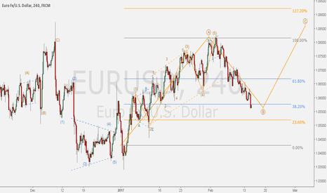 EURUSD: EURUSD - Zigzag idea as correction takes place after 5 waves up.