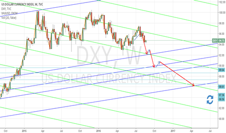 DXY: DXY - Short