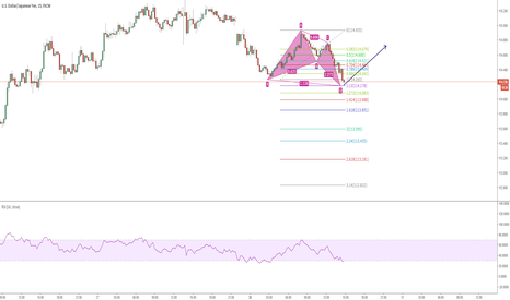 USDJPY: Alternate BAT Pattern