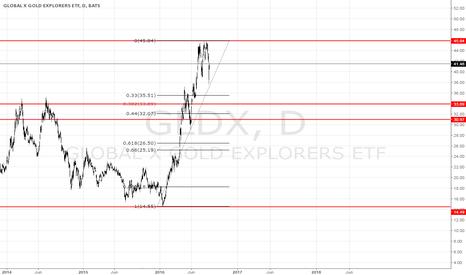 GLDX: gldx