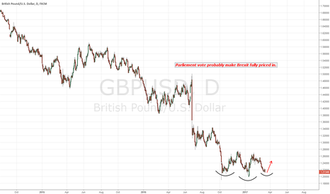 GBPUSD: Inverse head and shoulders