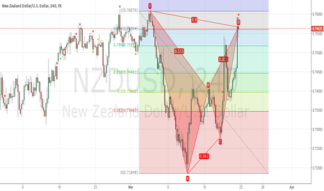 NZDUSD: bearish bat is completed