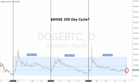 DOGEBTC: $DOGE 250 Day Cycle Pump