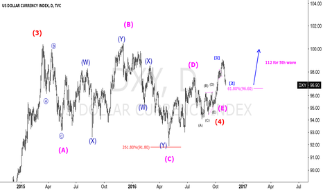 DXY: DXY - 5th wave predict - target 112