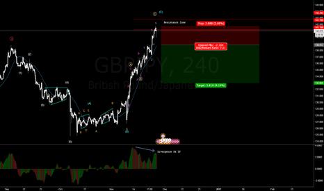 GBPJPY: GBPJPY  bearish divergence H4