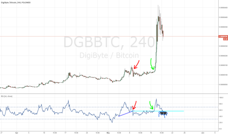DGBBTC: Can DGb find support?