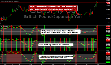 GBPJPY: Multi Time Frame Stochastic Loaded With Features.