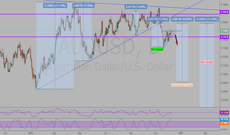 AUDUSD: AUDUSD Break-out performance