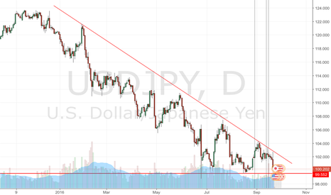 USDJPY: Short when breakout