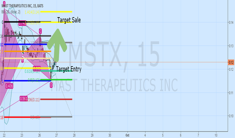 MSTX: MASTX Bullish Cypher?