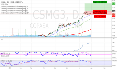 CSMG3: Idea: Long CSMG3 - Breakout strategy