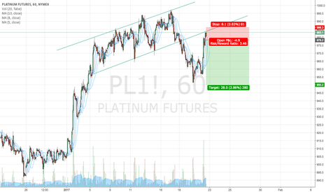 PL1!: Platinum/Metals good to short - Confirmation hit