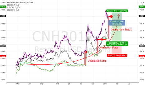 CNH2017: Danger zone ahead: USDCNY to 6.90 region