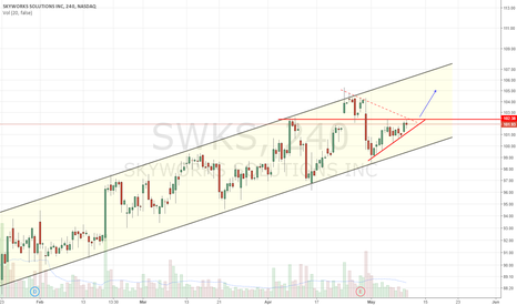 SWKS: Ascending channel with ascending triangle