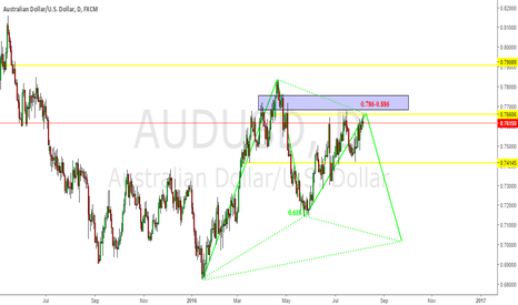 AUDUSD: AU possible BUllish Gaartley