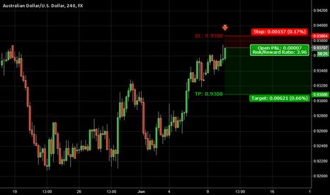 AUDUSD: Trade 13: AUDUSD | Bear Move Idea - 6/10/2014