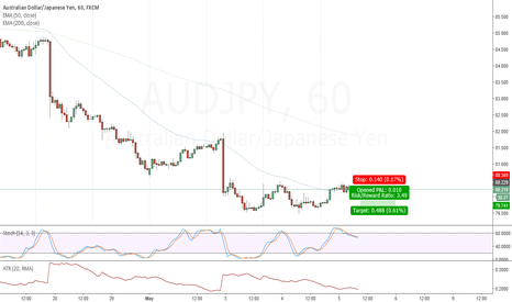 AUDJPY: short term Short on AUDJPY
