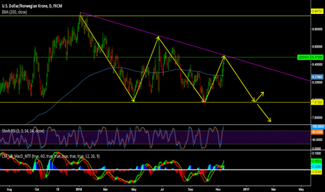 USDNOK: USD/NOK in a decending triangle