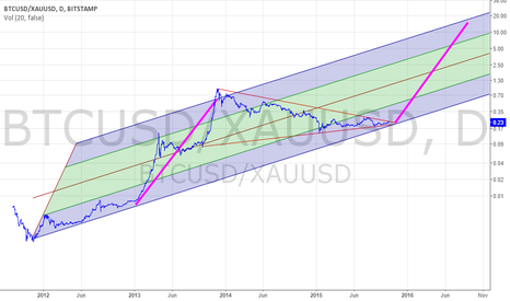 BTCUSD/XAUUSD: BTC / GOLD Ratio