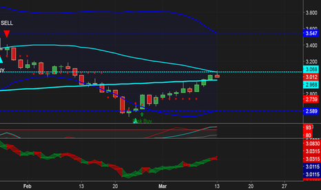 NGAS: NG bearish at middle of the channel
