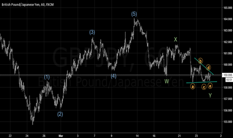 GBPJPY: (GBPJPY) Possible Completion Of Consolidation