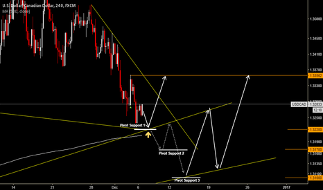 USDCAD: USDCAD is ready for jump or break