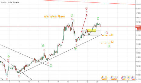 XAUUSD: Gold Alternate Count (Bearish Trade Setup) Elliott Wave Analysis