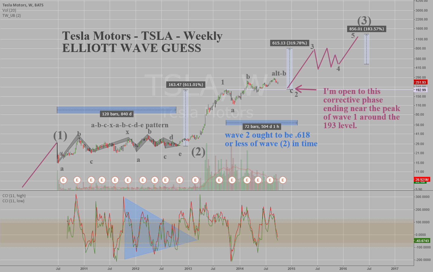Tesla Motors - TSLA - Weekly - Elliott Wave (Guess)