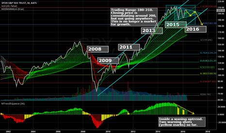 SPY: Still Inside the 180-210 trading range