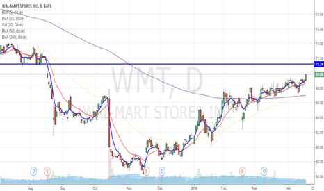 WMT: WMT through $69.30 significant?
