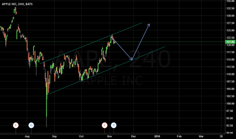 AAPL: Apple INC - simple channel in play