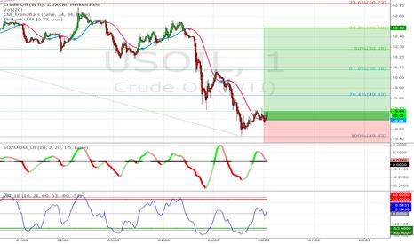 USOIL: Crude Oil Strategy #33