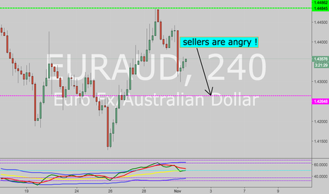 EURAUD: retracement for sellers