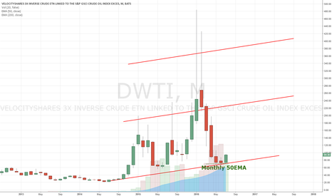 DWTI: Hawkish on inverse Oil derivatives DWTI