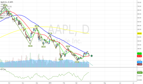 AAPL: 21 MA is 441... will act as support $AAPL