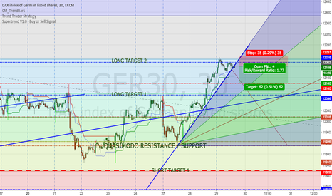 GER30: DAX 30 min. - Short until a long opportunity